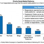 Facebook the most popular social media platform for marketers
