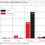 What do people do when they click on a mobile Facebook ad?