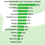 Blogs are more influential than social networks