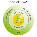 6 steps to get started with Social CRM