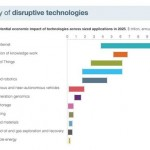 The 12 most destructive technologies
