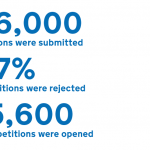 Are e-petitions changing democracy?