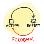 The Importance of Feedback to Social Business