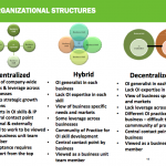 Organising for open innovation