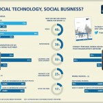 CIPD research misses the point on social business