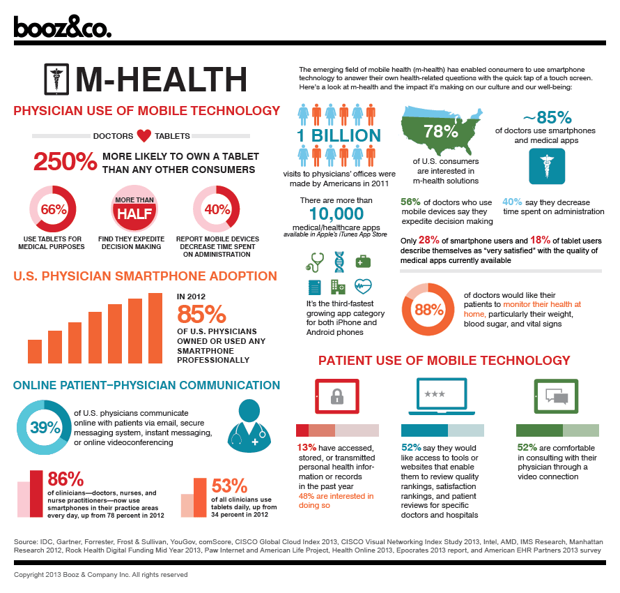 digitalhealthcareinfographic