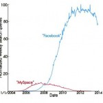 Can maths predict the rise (and fall) of Facebook?