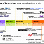 How many types of innovation are there?