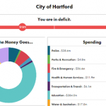 New mobile app aims to involve citizens in budgeting decisions