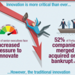 Report looks at the role (and growth) of innovation centers