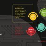 Report Tracks Progress In Building Digital Economies