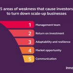 What Investors Want From A Scaleup